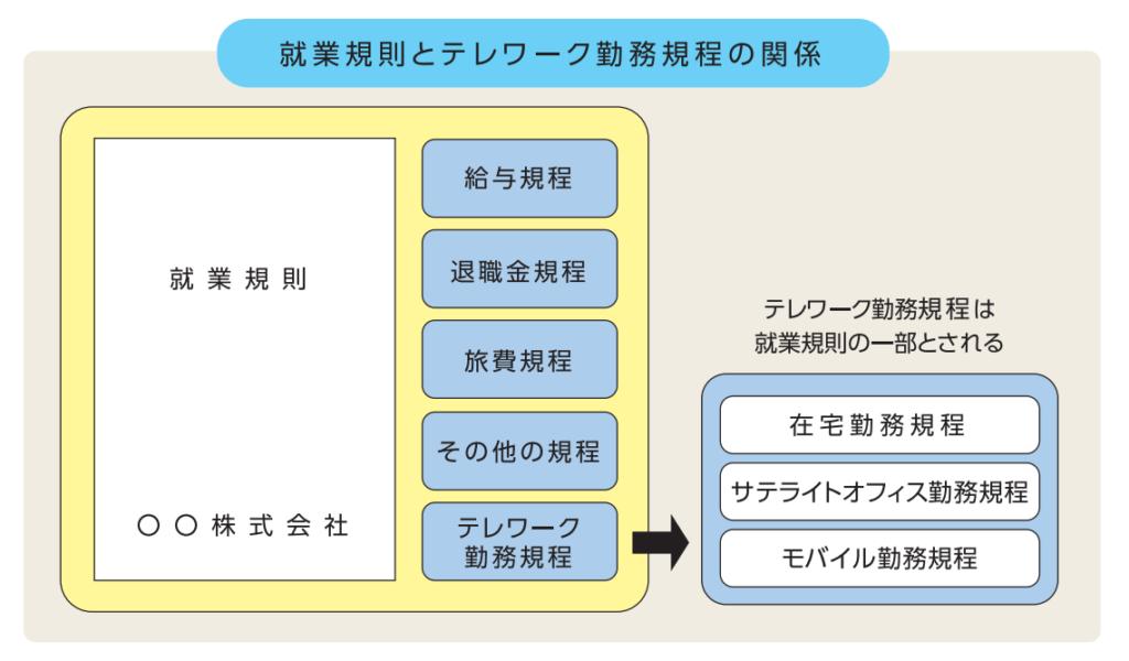 就業規則のイメージ